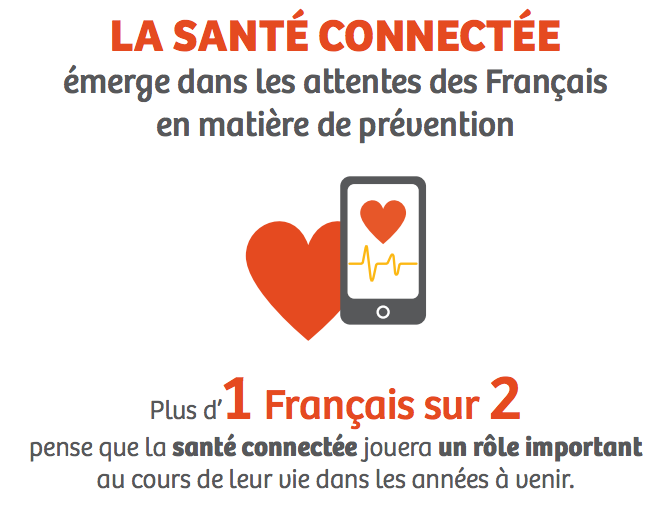 sante connectee